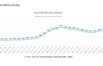 Nivel del río Paraguay vuelve  a descender