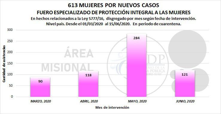 Violencia contra la mujer aumenta en cuarentena.