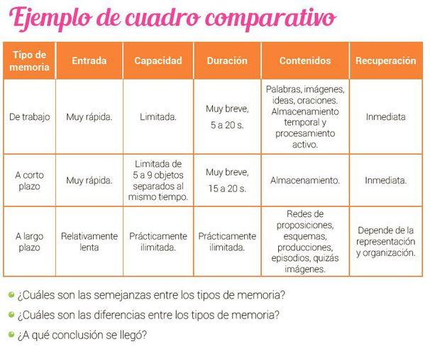Cuadro comparativo - Escolar - ABC Color