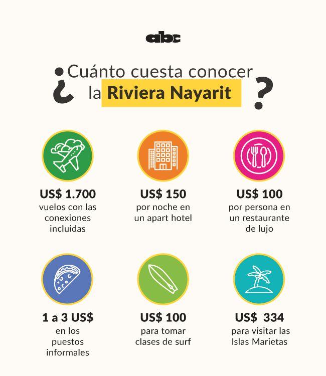 ¿Cuánto cuesta conocer la Riviera Nayarit?