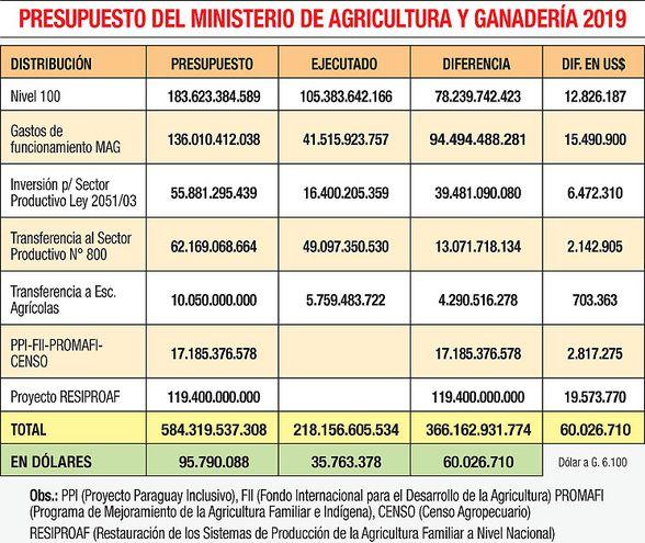 PRESUPUESTO DEL MINISTERIO DE AGRICULTURA Y GANADERÍA 2019