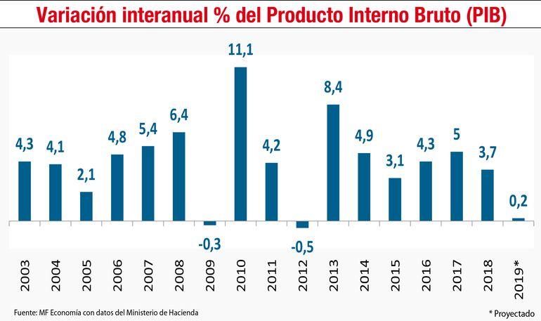 Variación interanual % del Producto Interno Bruto (PIB)