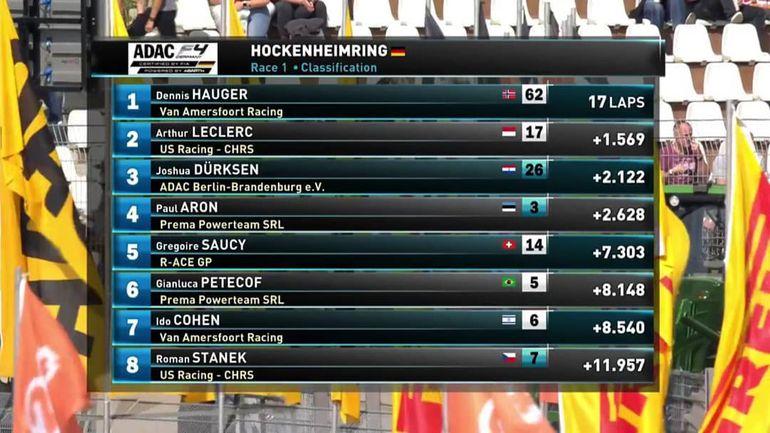 Joshua Duerksen, Fórmula 4, Alemania.