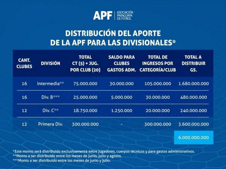 Así es la distribución del aporte para las distintas categorías del fútbol paraguayo.