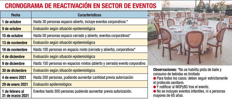 CRONOGRAMA DE REACTIVACIÓN EN SECTOR EVENTOS