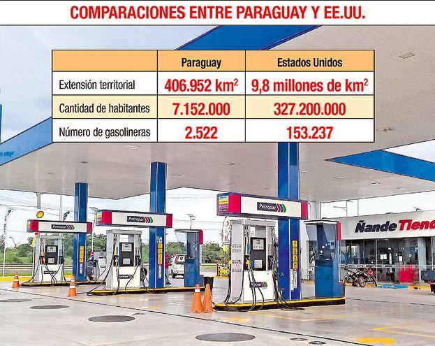 COMPARACIONES ENTRE PARAGUAY Y EE.UU.