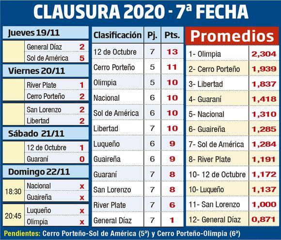 CLAUSURA 2020 - FECHA 7