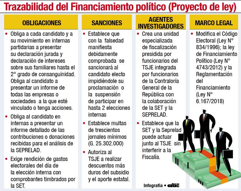TRAZABILIDAD DEL FINANCIAMIENTO POLÍTICO (PROYECTO DE LEY)