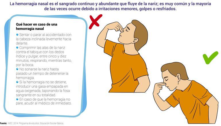 Primeros auxilios en caso de hemorragia nasal
