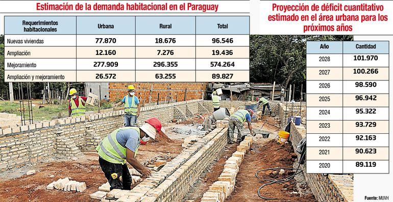ESTIMACIÓN DE LA DEMANDA HABITACIONAL EN EL PARAGUAY
