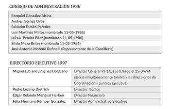 Directores y consejeros de Itaipú en 1986 y 1997.