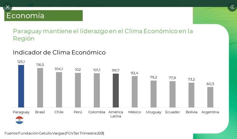 Paraguay mantiene liderazgo en el clima económico en la región según encuesta de la Fundación Getulio Vargas correspondiente al tercer trimestre