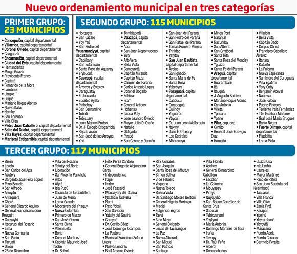 NUEVO ORDENAMIENTO MUNICIPAL EN TRES CATEGORÍAS