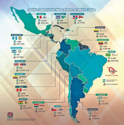 ANALÍTICA INDUSTRIAL DE HICROCARBUROS EN AMÉRICA LATINA