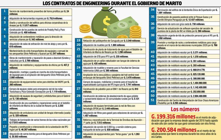 LOS CONTRATOS DE ENGINEERING DURANTE EL GOBIERNO DE MARTIO