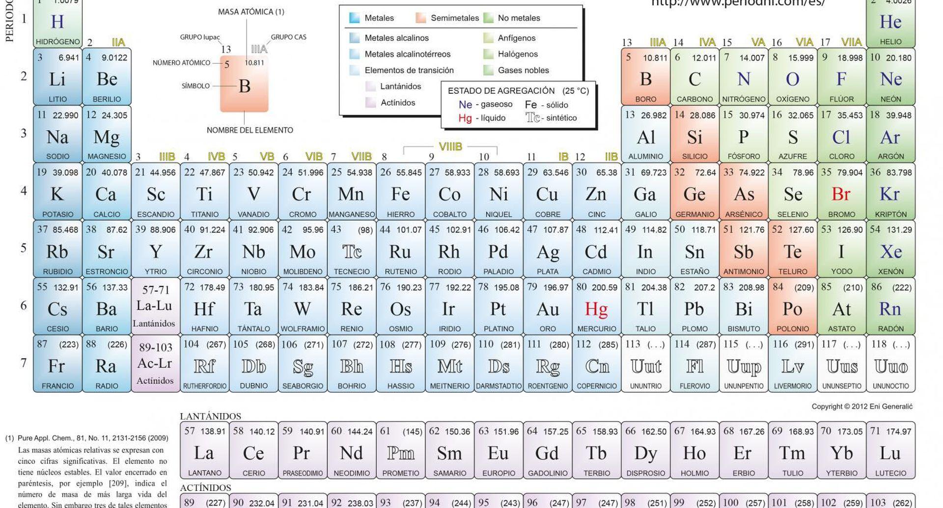 Clasificación De Los Elementos Químicos Escolar Abc Color