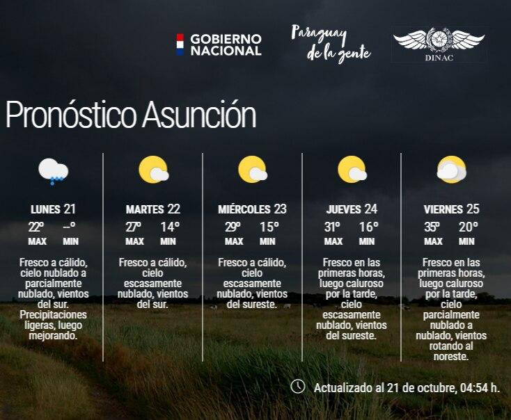 Pronóstico extendido para Asunción.