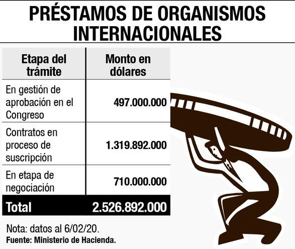 PRÉSTAMOS DE ORGANISMOS INTERNACIONALES