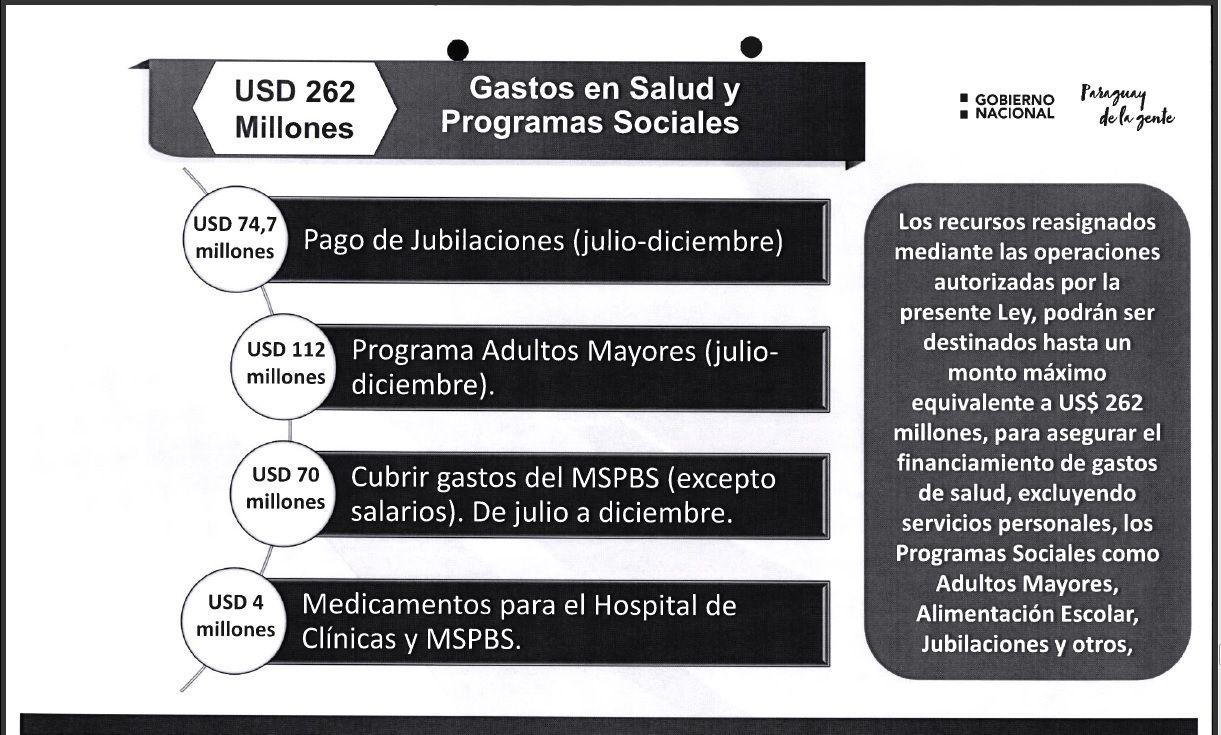 Informe del Ejecutivo sobre cuánto realmente se usará en Salud y medicamentos.