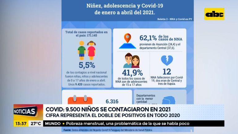 Aumenta el número de niños contagiados por COVID-19, en comparación al 2020.