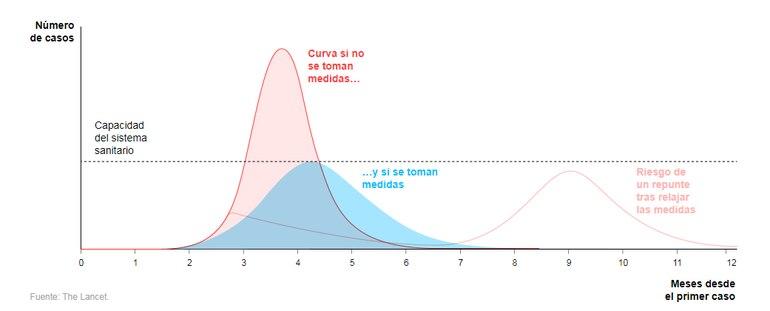 Infografía del diario El País de España que muestra el comportamiento de la curva en base al estudio de The Lancet.