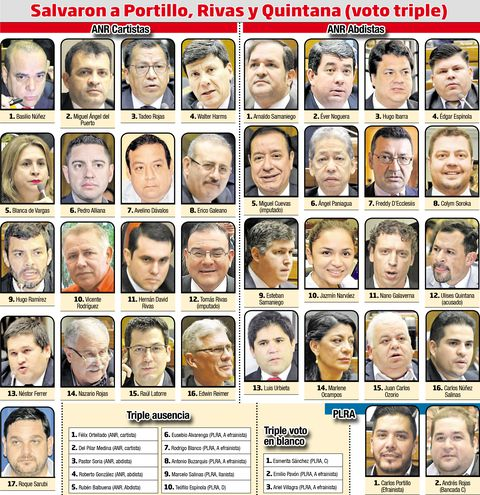 Salvaron a Portillo, Rivas y Quintana (voto triple)