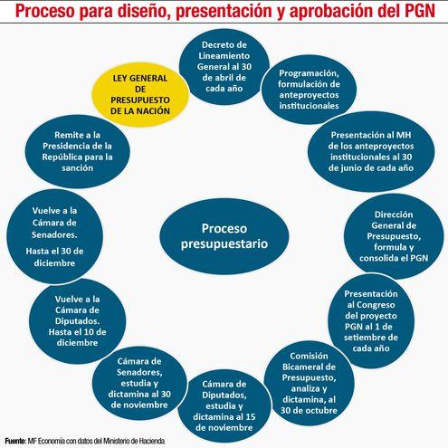 Proceso para diseño, presentación y aprobación del PGN