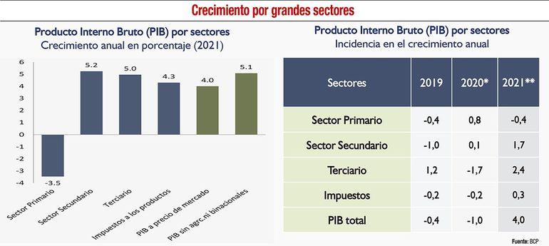 Crecimiento por grandes sectores