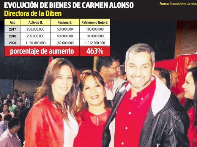 Mario Abdo Benítez designó a Carmen Alonso en la Diben, lo que coincide con el incremento de sus bienes en un 463%.