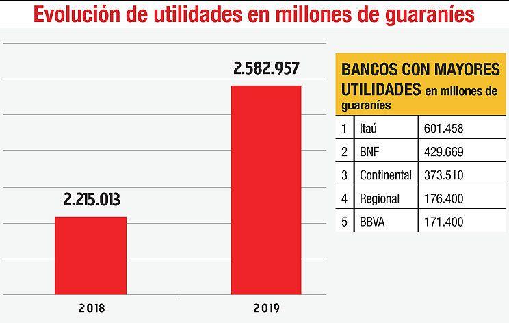 EVOLUCIÓN DE UTILIDADES EN MILLONES DE GUARANÍES