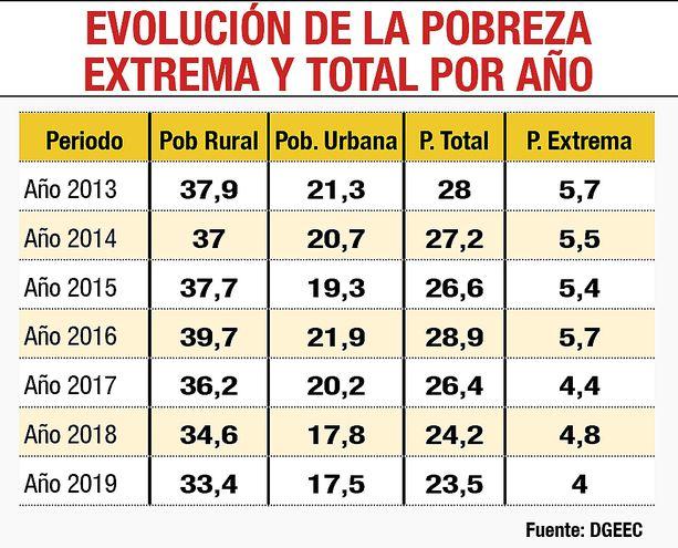 EVOLUCIÓN DE LA POBREZA EXTREMA Y TOTAL POR AÑO