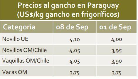 Cuadro del precio del ganado, del 8 del corriente mes,  según informe semanal de la Comisión de Carne de la ARP.