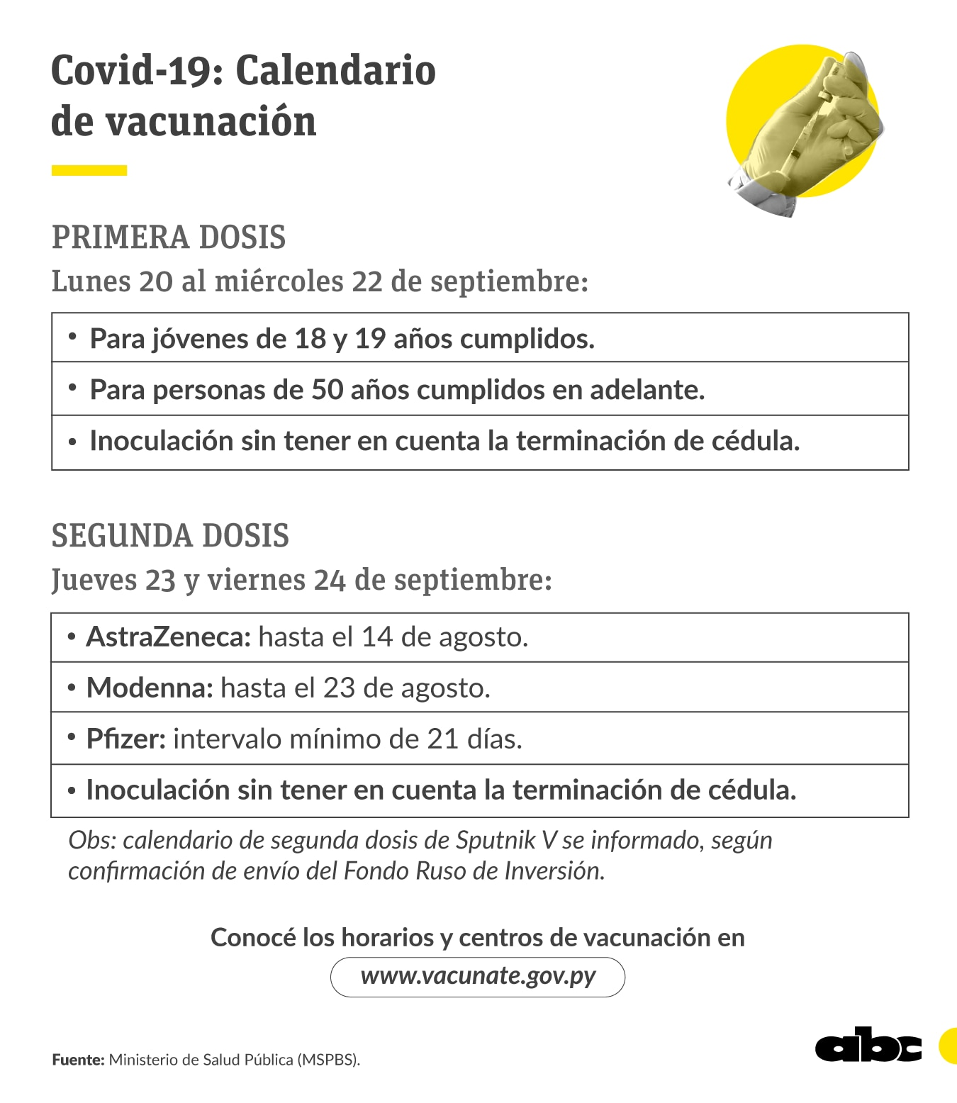 Calendario de vacunación para esta semana.