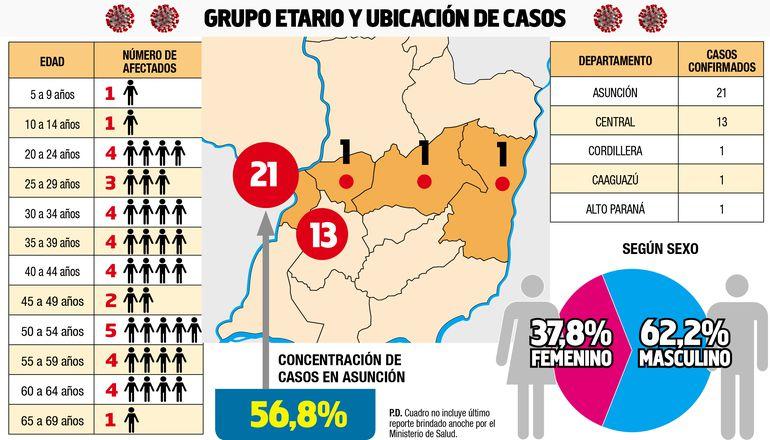GRUPO ETARIO Y UBICACIÓN DE CASOS