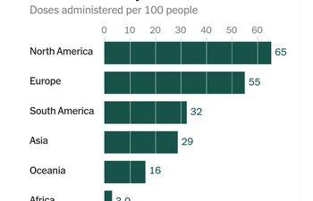 Porcentaje de la población vacunada por continentes al 14/06/2021. Fuente: The New York Times.