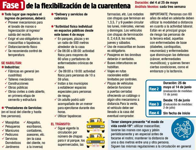 FASE 1 DE LA FLEXIBILIZACIÓN DE LA CUARENTENA
