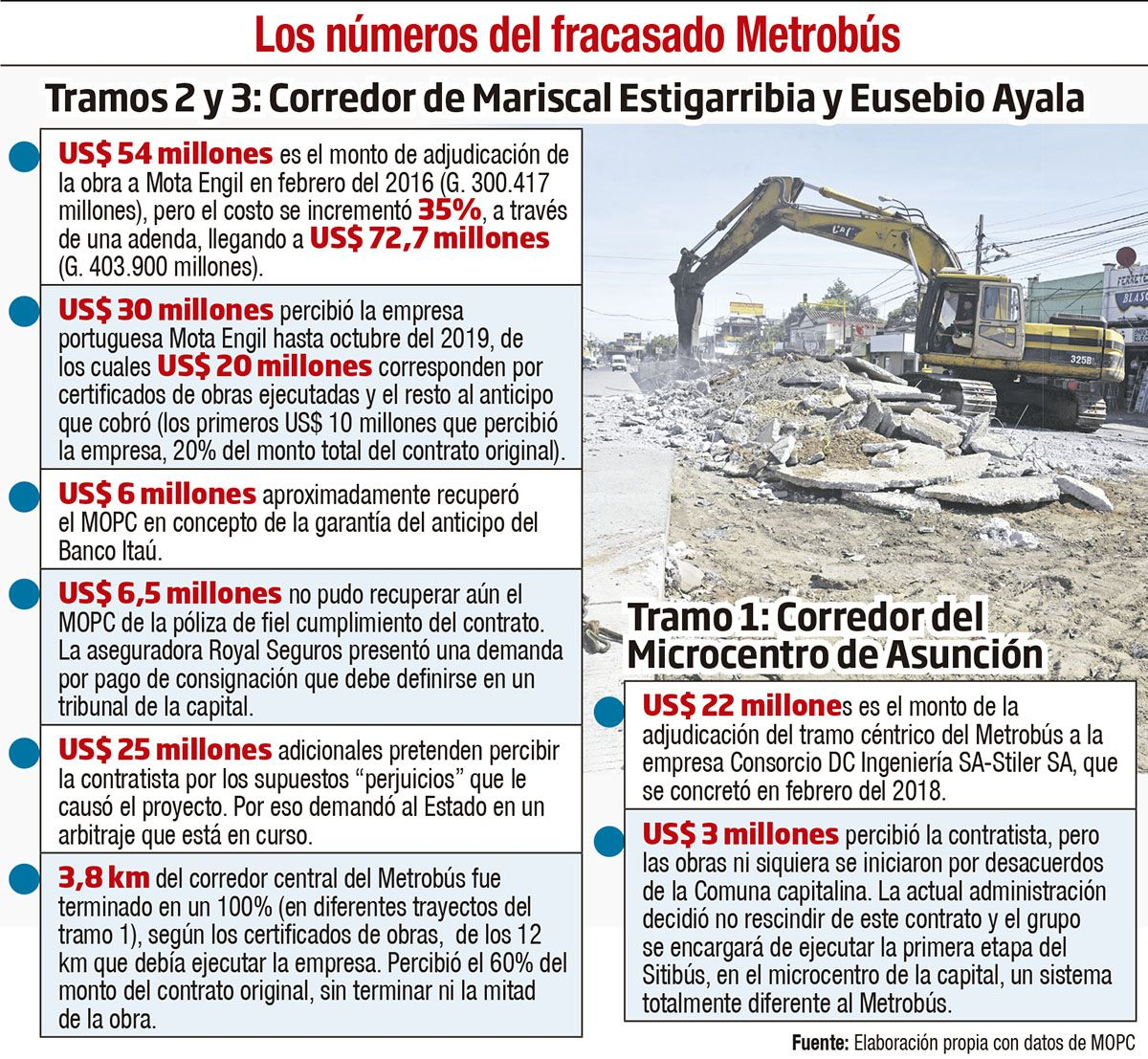 LOS NÚMEROS DEL FRACASO DEL METROBÚS