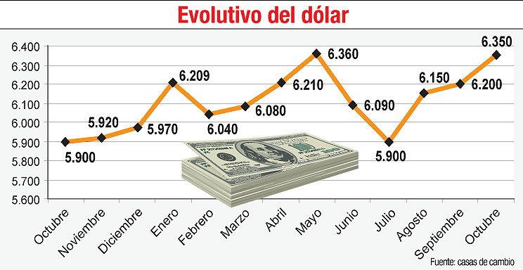 EVOLUTIVO DEL DÓLAR