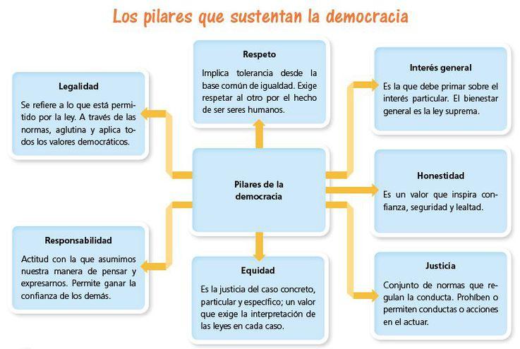 Resultado de imagen de que es la democracia