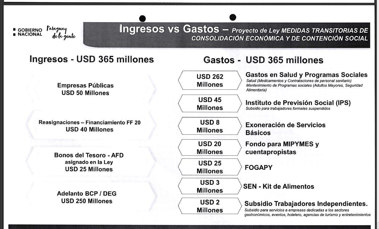 Informe del Ejecutivo sobre la financiación y destino de los US$ 365 millones.