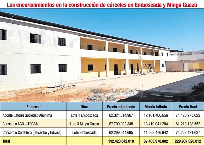 LOS ENCARECIMIENTOS EN LA CONSTRUCCIÓN DE CARCELES EN EMBOSCADA Y MINGA GUAZÚ