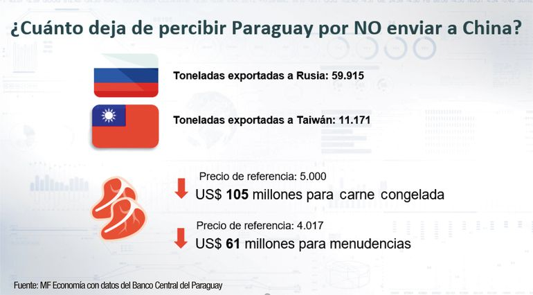 ¿Cuánto deja de percibir Paraguay por No enviar a China?