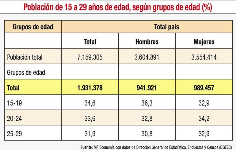 Juventud en Paraguay
