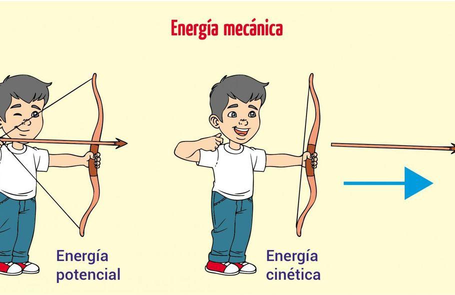 Energía Cinética Y Potencial Qué Son Y Cuáles Son Sus Diferencias Con Actividades Escolar Abc Color