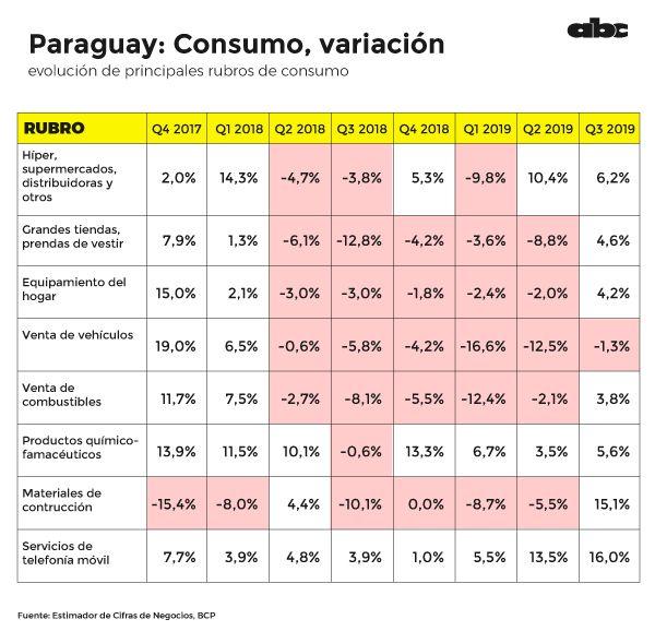 Variación de consumo por cuatrimestre.