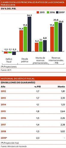 CAMBIOS EN LOS PRINCIPALES RATIOS DE LA ECONOMÍAS PARAGUAYA