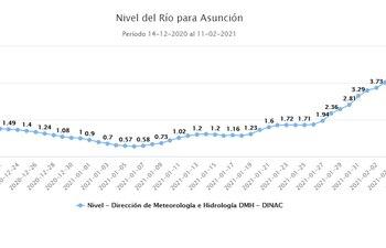 Nivel del río Paraguay